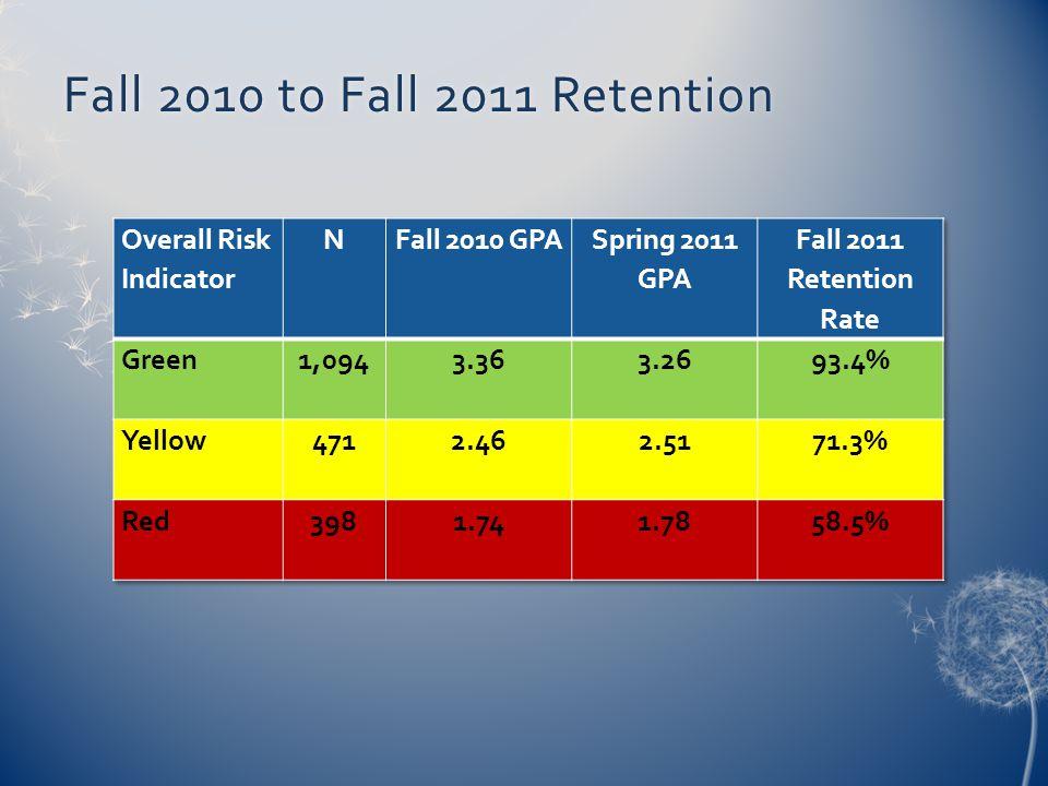 Fall 2010 to Fall 2011 RetentionFall 2010 to Fall 2011 Retention
