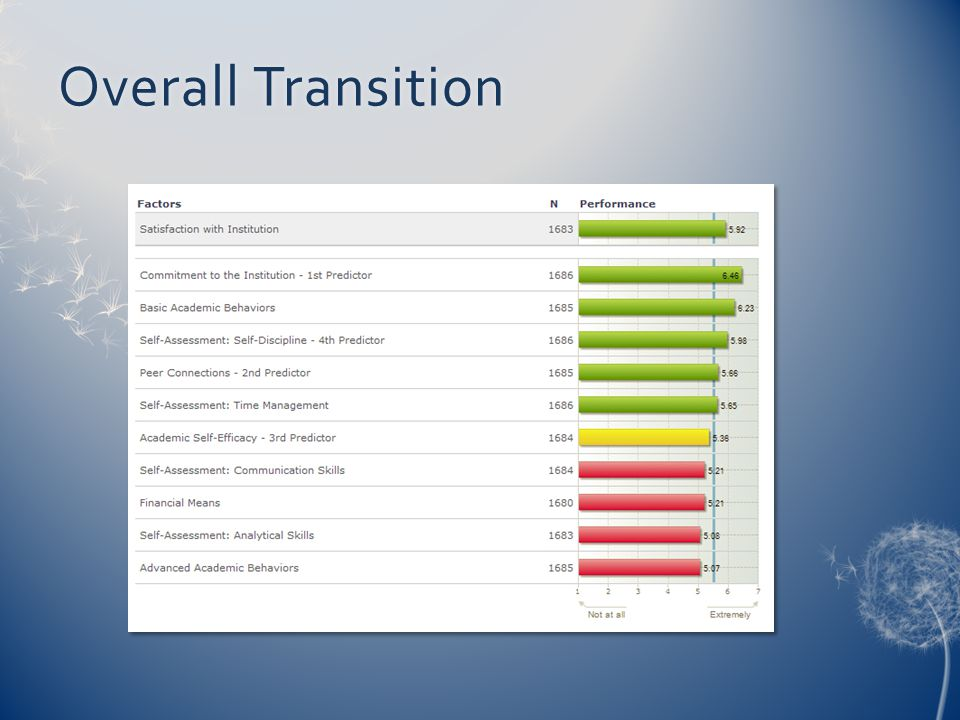 Overall TransitionOverall Transition