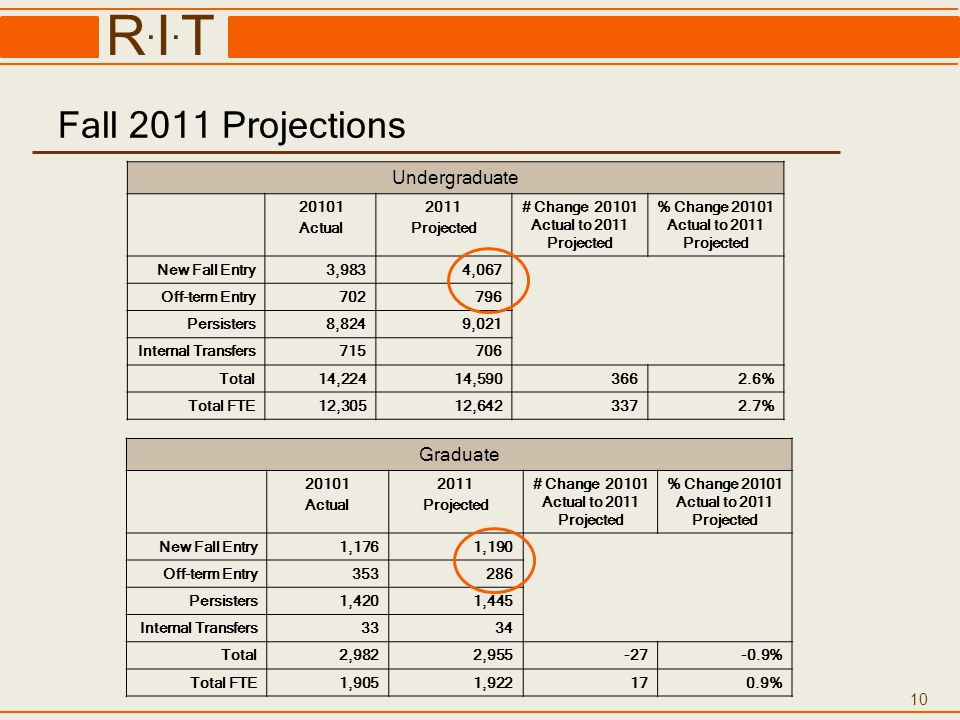 10 R.I.TR.I.T Fall 2011 Projections Undergraduate 20101 Actual 2011 Projected # Change 20101 Actual to 2011 Projected % Change 20101 Actual to 2011 Pr