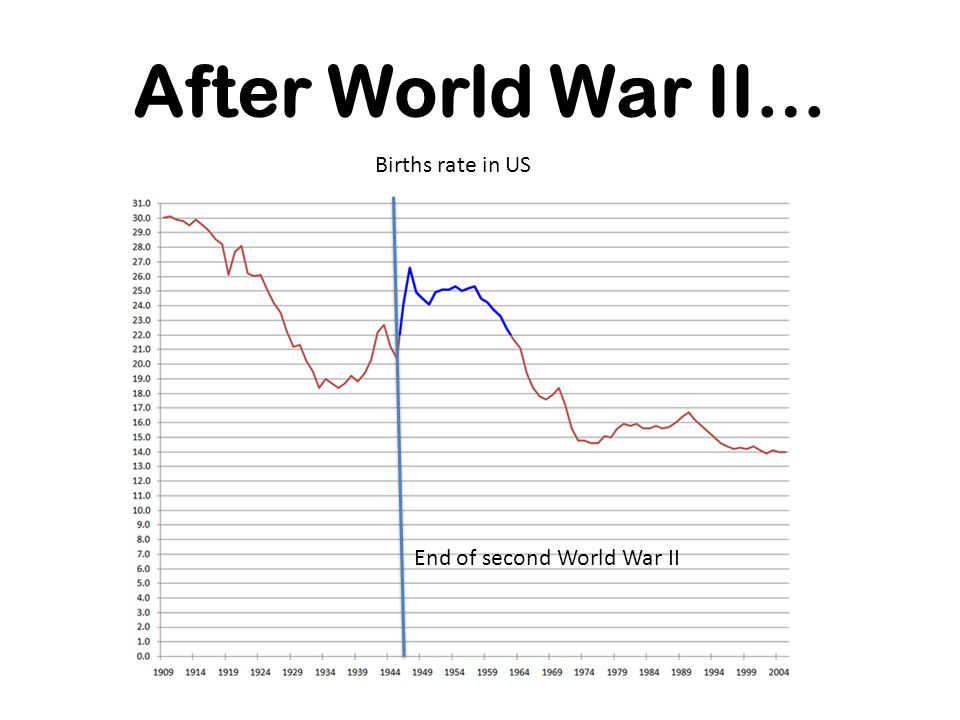 After World War II… Births rate in US End of second World War II