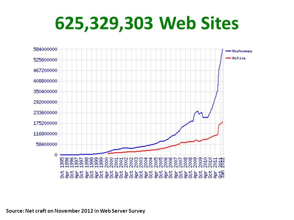 625,329,303 Web Sites Source: Net craft on November 2012 in Web Server Survey