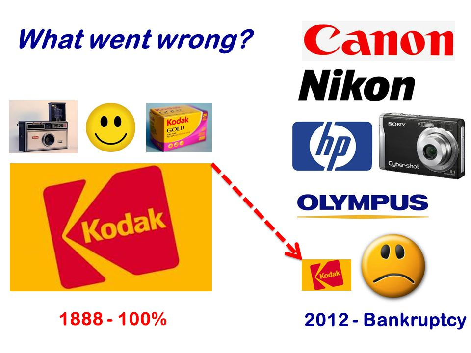 1888 - 100% What went wrong? 2012 - Bankruptcy