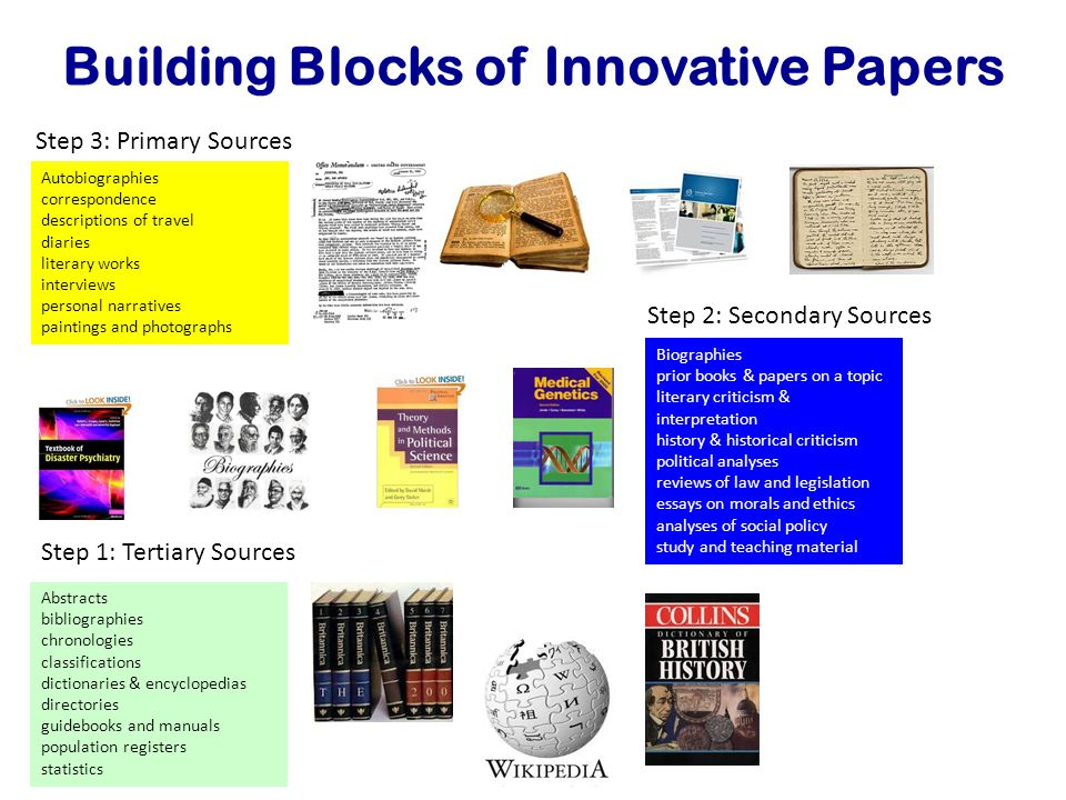 Building Blocks of Innovative Papers Abstracts bibliographies chronologies classifications dictionaries & encyclopedias directories guidebooks and manuals population registers statistics Step 1: Tertiary Sources Biographies prior books & papers on a topic literary criticism & interpretation history & historical criticism political analyses reviews of law and legislation essays on morals and ethics analyses of social policy study and teaching material Step 2: Secondary Sources Autobiographies correspondence descriptions of travel diaries literary works interviews personal narratives paintings and photographs Step 3: Primary Sources