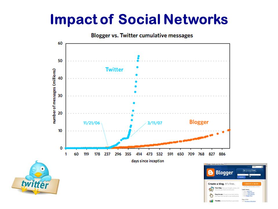 Impact of Social Networks