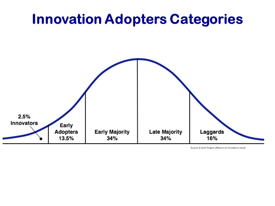Innovation Adopters Categories