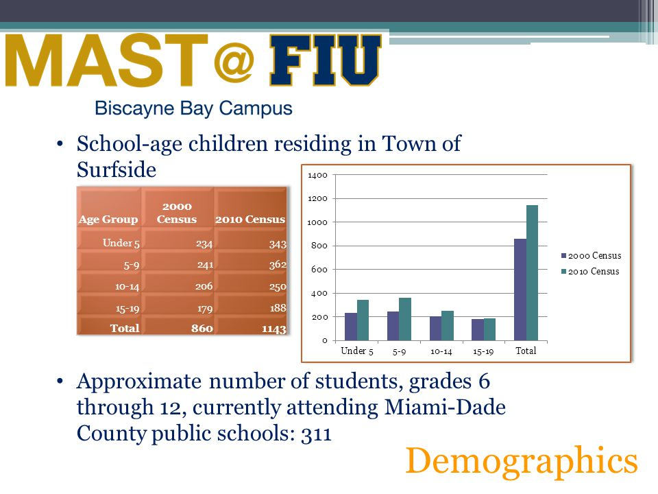 Demographics School-age children residing in Town of Surfside Approximate number of students, grades 6 through 12, currently attending Miami-Dade Coun