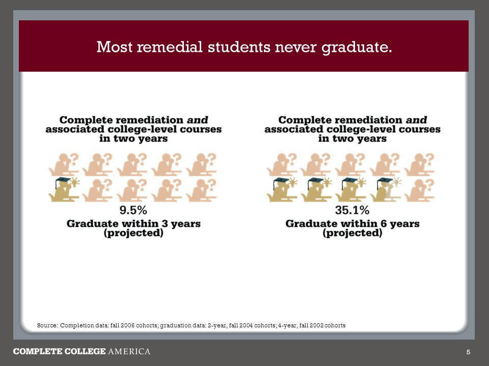 Most remedial students never graduate.