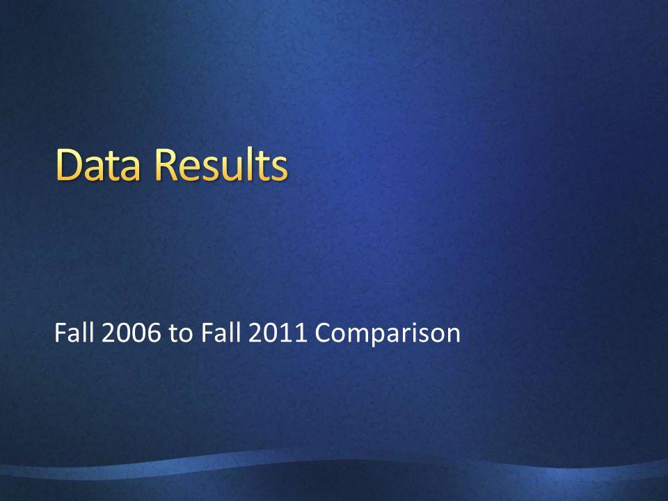 Fall 2006 to Fall 2011 Comparison
