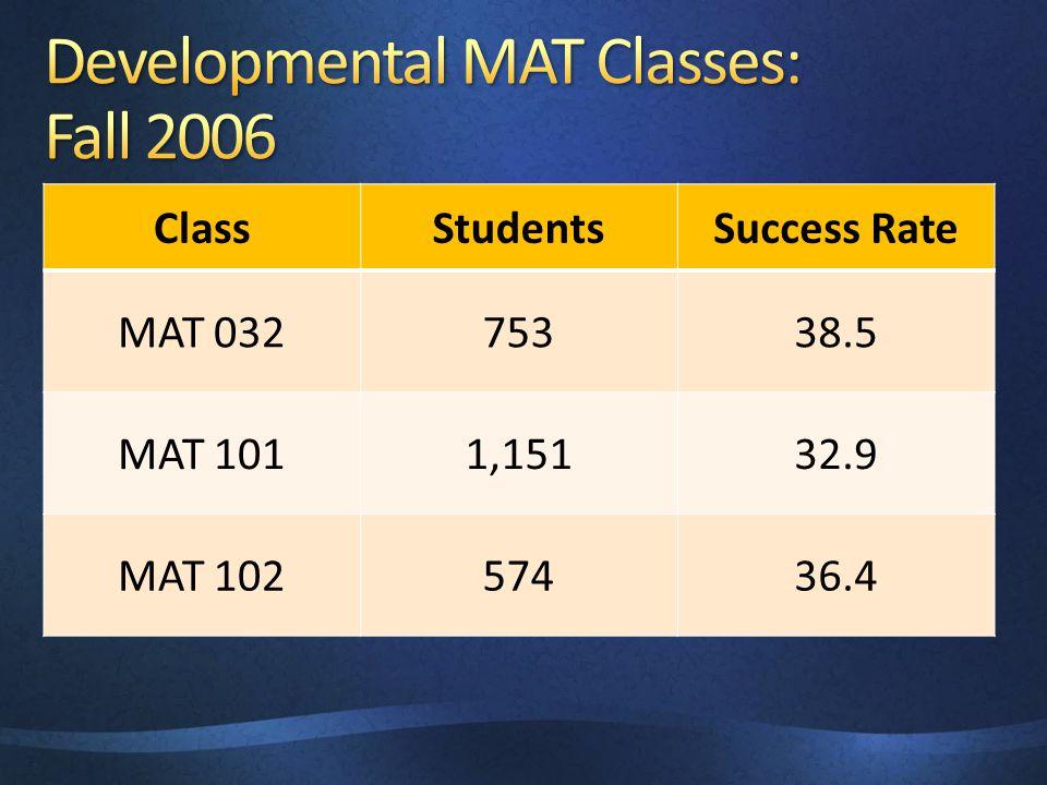 ClassStudentsSuccess Rate MAT 03275338.5 MAT 1011,15132.9 MAT 10257436.4
