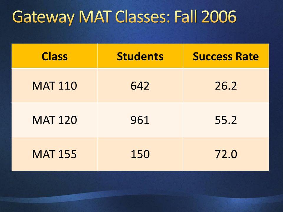 ClassStudentsSuccess Rate MAT 11064226.2 MAT 12096155.2 MAT 15515072.0