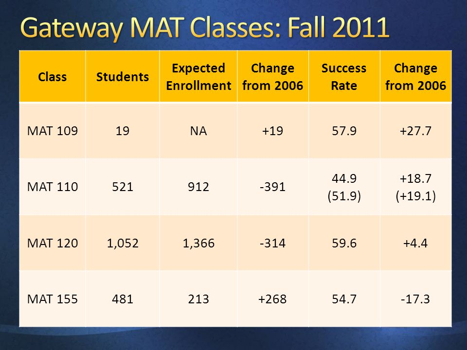 ClassStudents Expected Enrollment Change from 2006 Success Rate Change from 2006 MAT 10919NA+1957.9+27.7 MAT 110521912-391 44.9 (51.9) +18.7 (+19.1) M