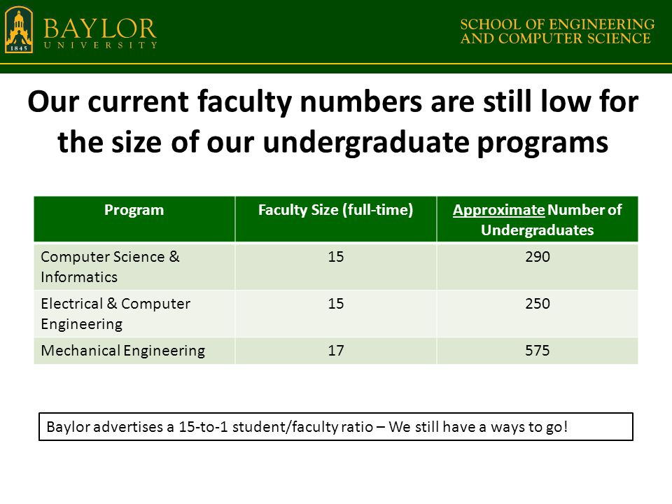 Our current faculty numbers are still low for the size of our undergraduate programs ProgramFaculty Size (full-time)Approximate Number of Undergraduates Computer Science & Informatics 15290 Electrical & Computer Engineering 15250 Mechanical Engineering17575 Baylor advertises a 15-to-1 student/faculty ratio – We still have a ways to go!