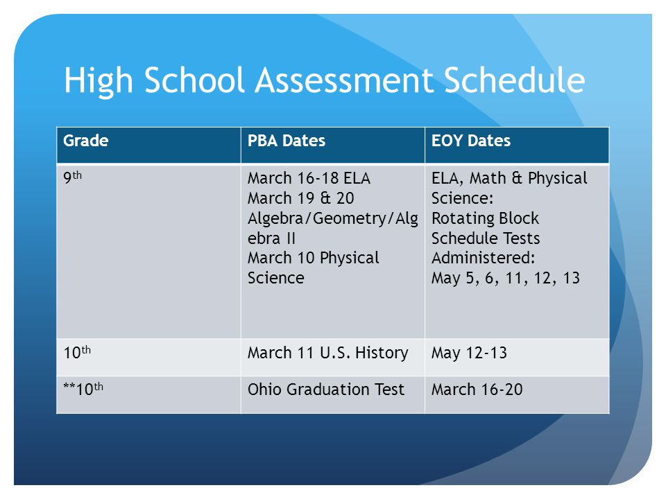 High School Assessment Schedule GradePBA DatesEOY Dates 9 th March 16-18 ELA March 19 & 20 Algebra/Geometry/Alg ebra II March 10 Physical Science ELA, Math & Physical Science: Rotating Block Schedule Tests Administered: May 5, 6, 11, 12, 13 10 th March 11 U.S.