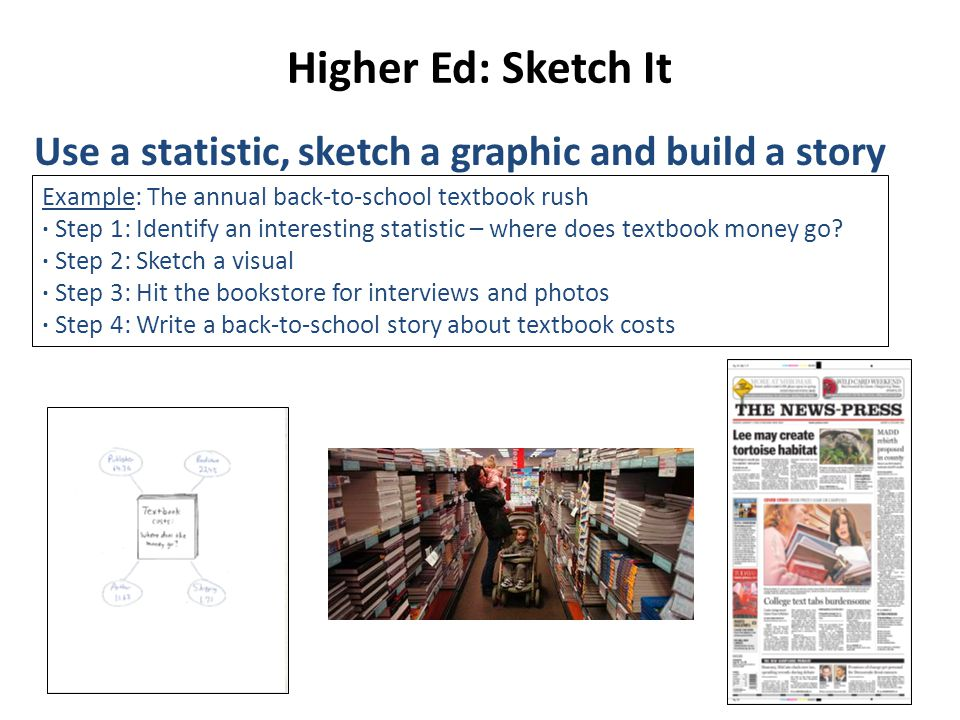 Higher Ed: Sketch It Use a statistic, sketch a graphic and build a story Example: The annual back-to-school textbook rush ∙ Step 1: Identify an interesting statistic – where does textbook money go.
