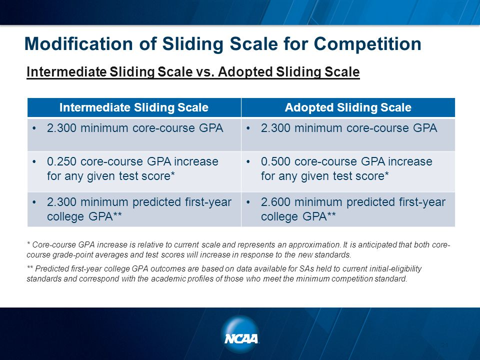 Modification of Sliding Scale for Competition Intermediate Sliding Scale vs. Adopted Sliding Scale * Core-course GPA increase is relative to current s