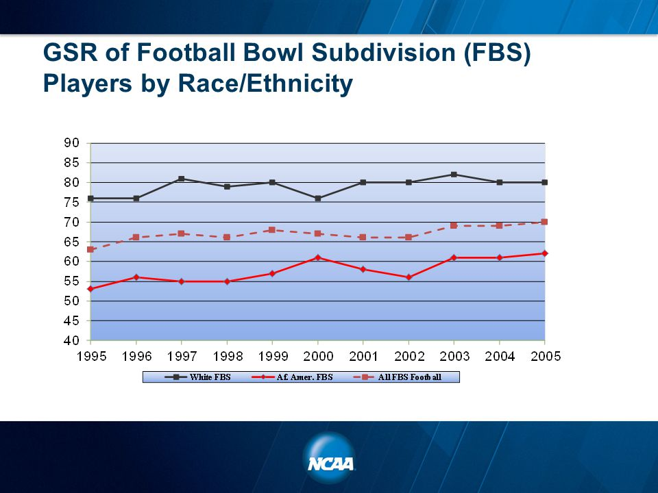 GSR of Football Bowl Subdivision (FBS) Players by Race/Ethnicity