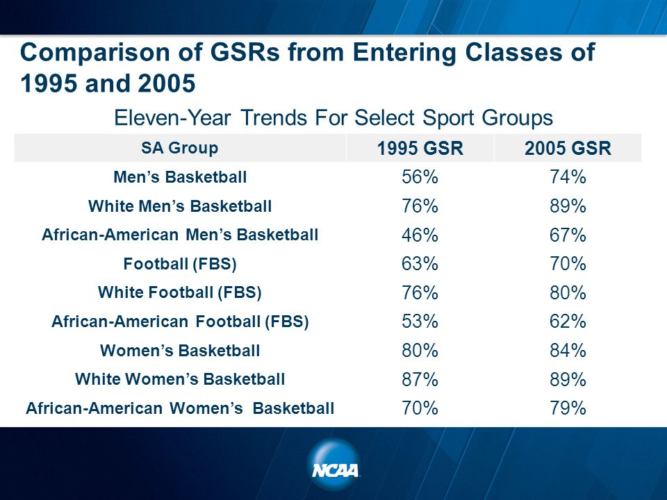 Comparison of GSRs from Entering Classes of 1995 and 2005 Eleven-Year Trends For Select Sport Groups SA Group 1995 GSR2005 GSR Men's Basketball 56%74%