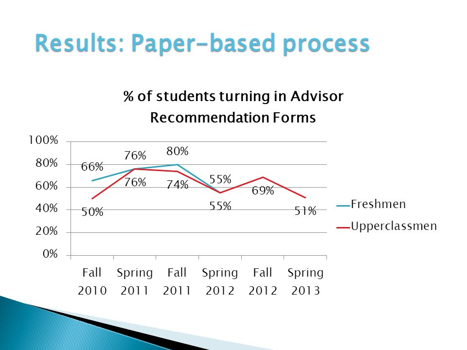 Results: Paper-based process