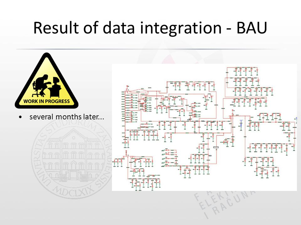 Result of data integration - BAU several months later...
