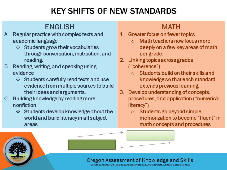 Oregon Assessment of Knowledge and Skills English Language Arts, English Language Proficiency, Mathematics, Science, Social Sciences WHAT DO THESE NEW TESTS MEAN FOR MY CHILD.