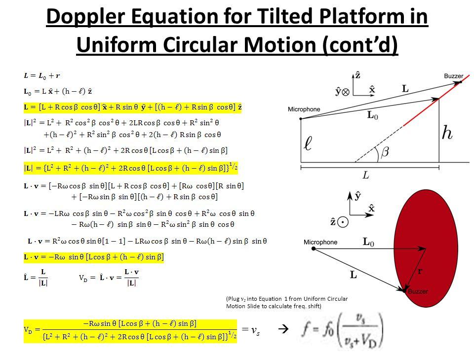 Doppler Equation for Tilted Platform in Uniform Circular Motion (cont'd) = v s (Plug v s into Equation 1 from Uniform Circular Motion Slide to calcula