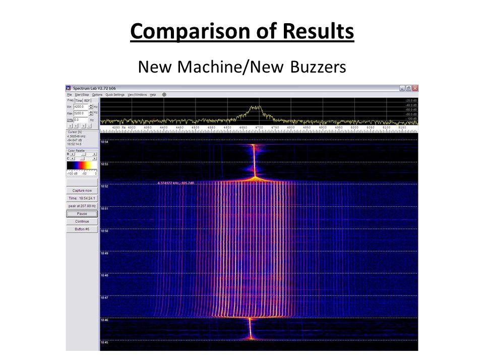 Comparison of Results New Machine/New Buzzers