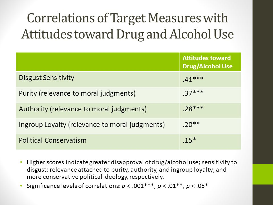 Correlations of Target Measures with Attitudes toward Drug and Alcohol Use Higher scores indicate greater disapproval of drug/alcohol use; sensitivity