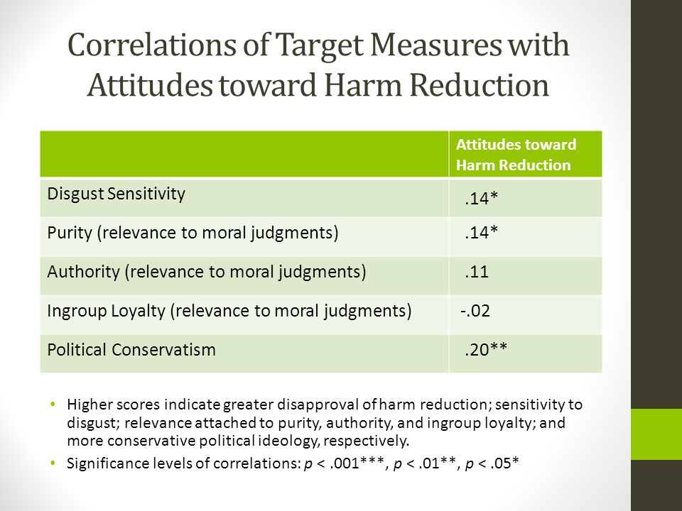 Correlations of Target Measures with Attitudes toward Harm Reduction Higher scores indicate greater disapproval of harm reduction; sensitivity to disgust; relevance attached to purity, authority, and ingroup loyalty; and more conservative political ideology, respectively.