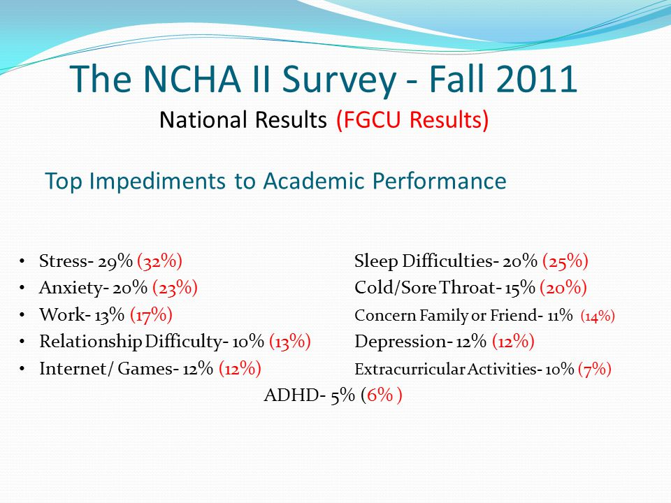 The NCHA II Survey - Fall 2011 National Results (FGCU Results) Top Impediments to Academic Performance Stress- 29% (32%) Sleep Difficulties- 20% (25%) Anxiety- 20% (23%) Cold/Sore Throat- 15% (20%) Work- 13% (17%) Concern Family or Friend- 11% (14%) Relationship Difficulty- 10% (13%) Depression- 12% (12%) Internet/ Games- 12% (12%) Extracurricular Activities- 10% (7%) ADHD- 5% (6% )