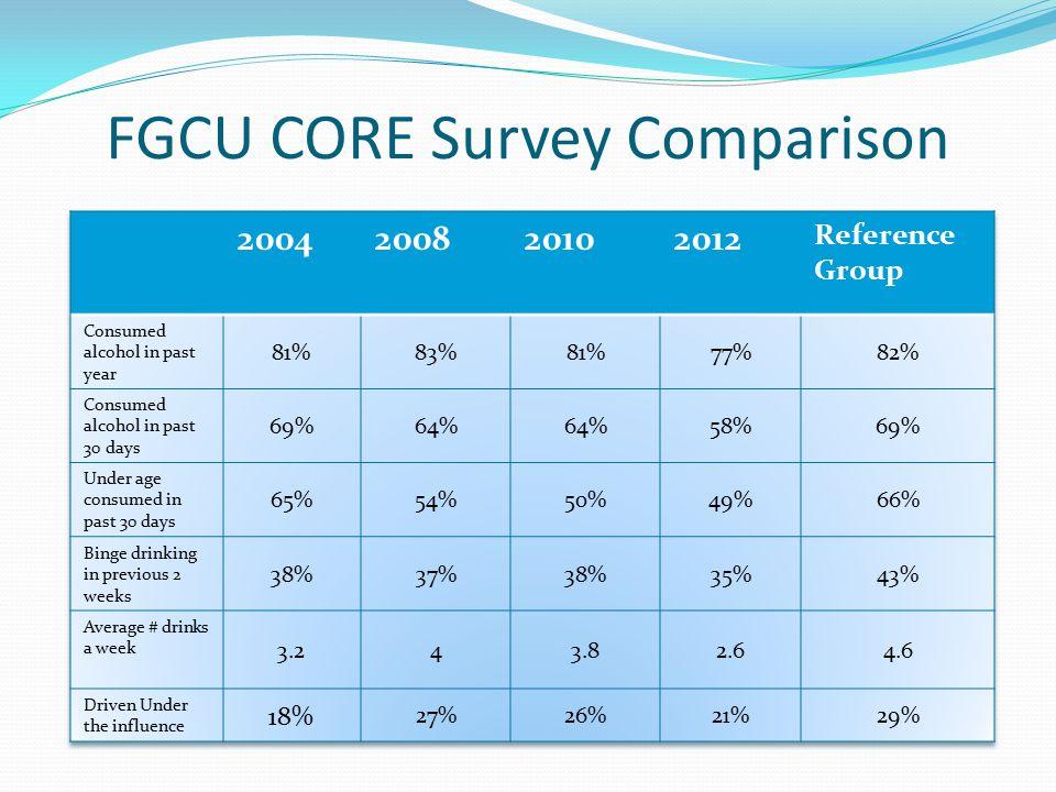 FGCU CORE Survey Comparison