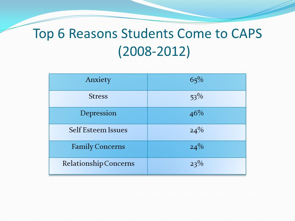 Top 6 Reasons Students Come to CAPS (2008-2012)