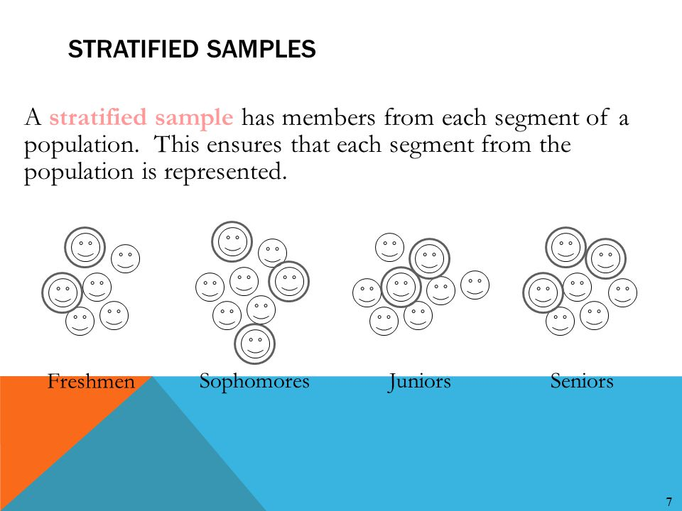 7 STRATIFIED SAMPLES A stratified sample has members from each segment of a population. This ensures that each segment from the population is represen