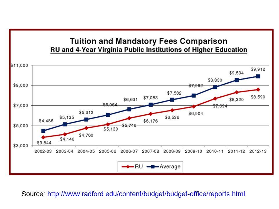 Source: http://www.radford.edu/content/budget/budget-office/reports.htmlhttp://www.radford.edu/content/budget/budget-office/reports.html