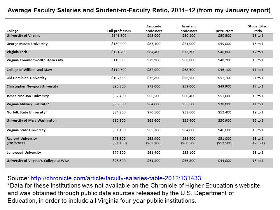CollegeFull professors Associate professors Assistant professorsInstructors Student-fac. ratio University of Virginia$141,600$95,000$80,300$50,50016 t