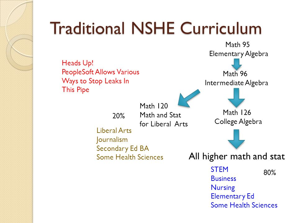Traditional NSHE Curriculum Math 120 Math and Stat for Liberal Arts Math 126 College Algebra Math 95 Elementary Algebra Math 96 Intermediate Algebra All higher math and stat Liberal Arts Journalism Secondary Ed BA Some Health Sciences STEM Business Nursing Elementary Ed Some Health Sciences Heads Up.