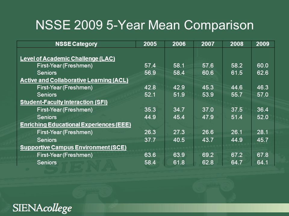 NSSE 2009 5-Year Mean Comparison NSSE Category20052006200720082009 Level of Academic Challenge (LAC) First-Year (Freshmen)57.458.157.658.260.0 Seniors56.958.460.661.562.6 Active and Collaborative Learning (ACL) First-Year (Freshmen)42.842.945.344.646.3 Seniors52.151.953.955.757.0 Student-Faculty Interaction (SFI) First-Year (Freshmen)35.334.737.037.536.4 Seniors44.945.447.951.452.0 Enriching Educational Experiences (EEE) First-Year (Freshmen)26.327.326.626.128.1 Seniors37.740.543.744.945.7 Supportive Campus Environment (SCE) First-Year (Freshmen)63.663.969.267.267.8 Seniors58.461.862.864.764.1