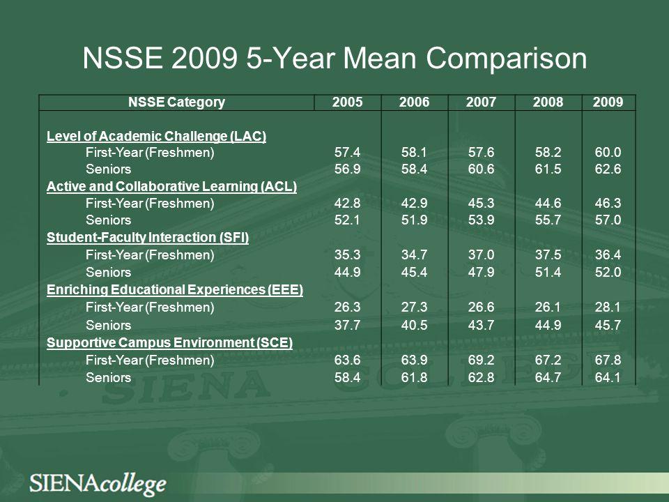 NSSE 2009 5-Year Mean Comparison