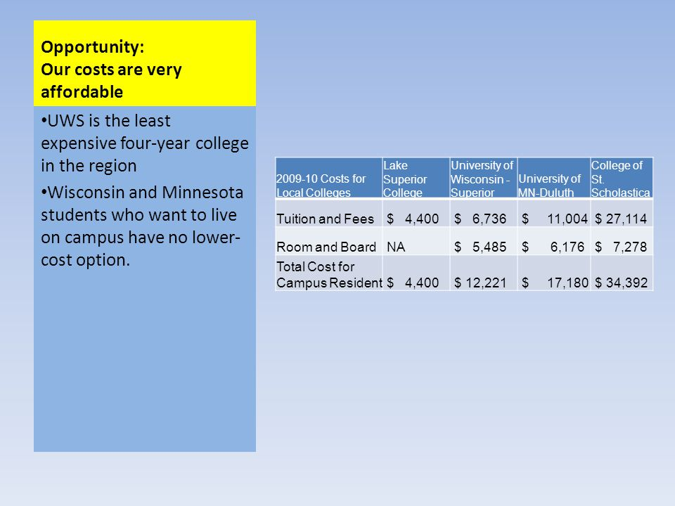Opportunity: Our costs are very affordable 2009-10 Costs for Local Colleges Lake Superior College University of Wisconsin - Superior University of MN-Duluth College of St.
