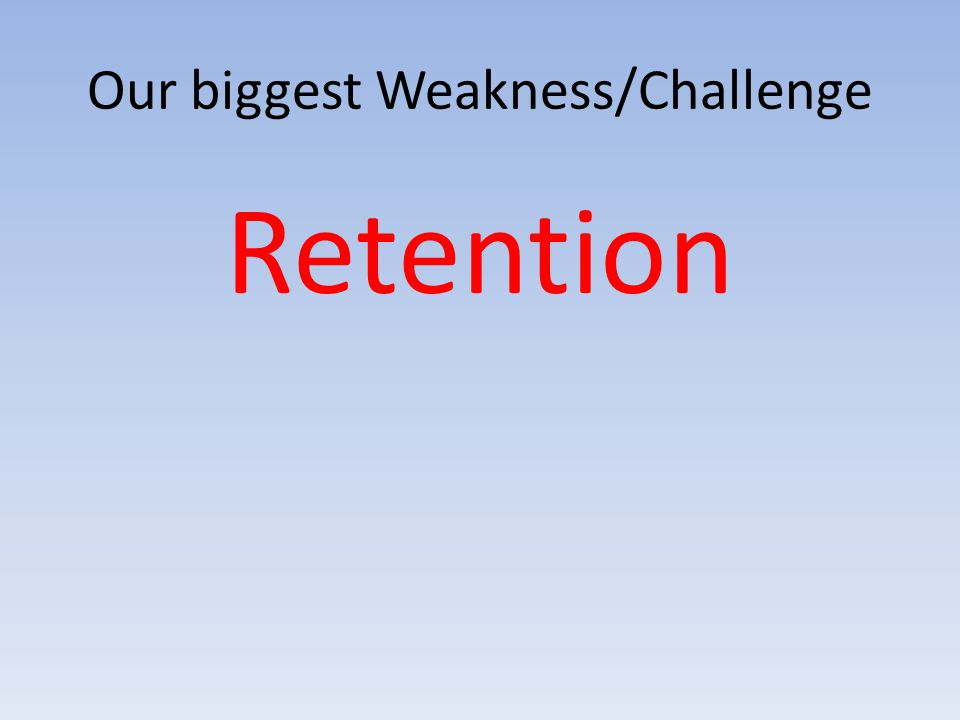 Our biggest Weakness/Challenge Retention