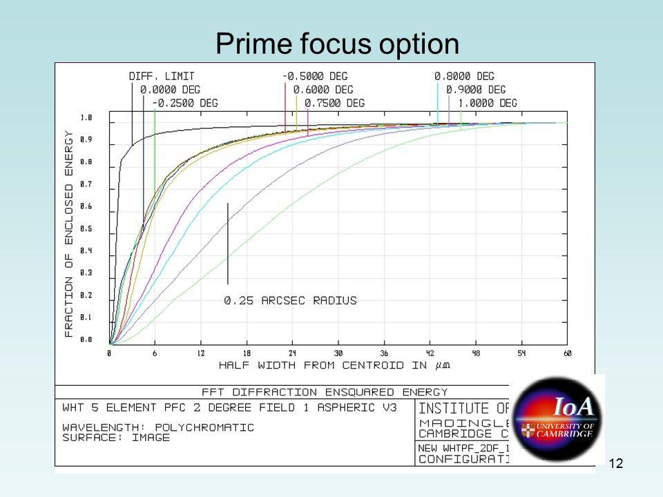 12 Prime focus option