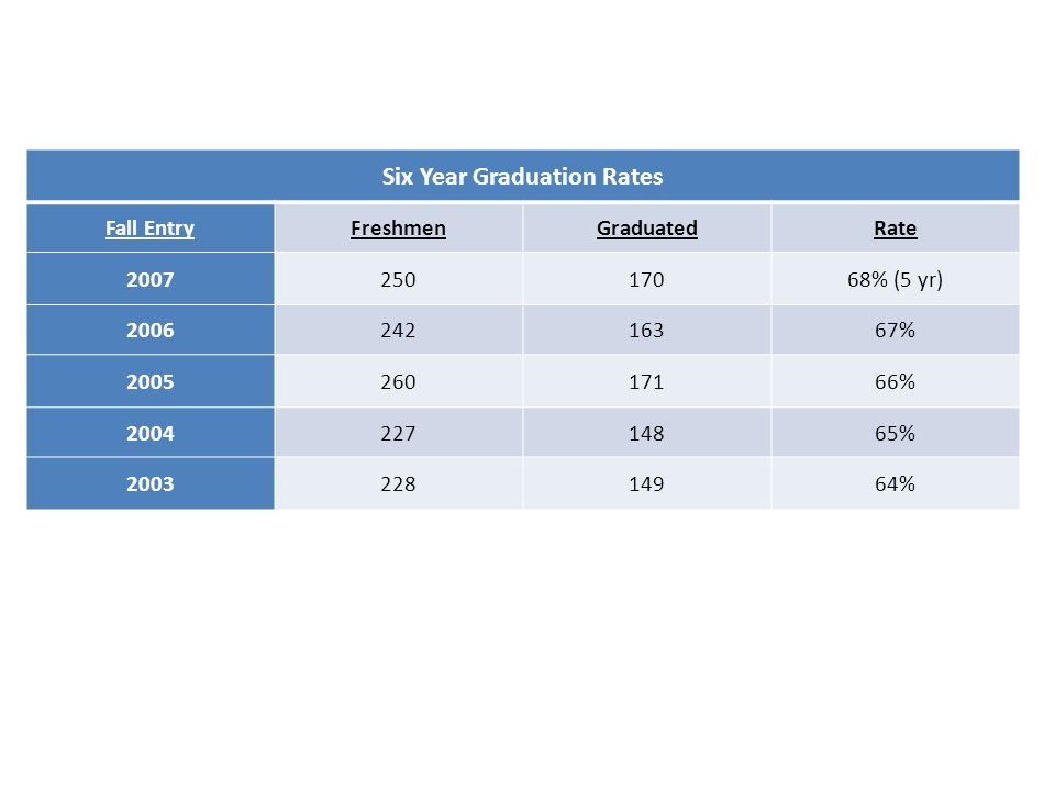 Six Year Graduation Rates Fall EntryFreshmenGraduatedRate 200725017068% (5 yr) 200624216367% 200526017166% 200422714865% 200322814964%