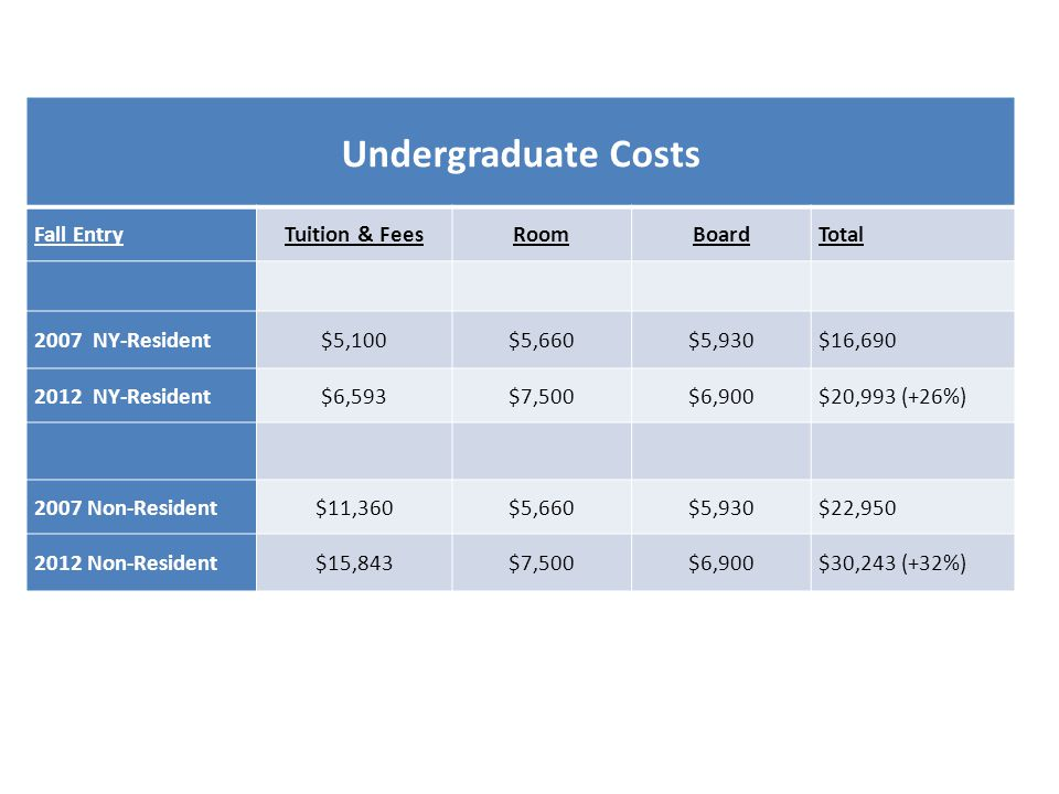 Undergraduate Costs Fall EntryTuition & FeesRoomBoardTotal 2007 NY-Resident$5,100$5,660$5,930$16,690 2012 NY-Resident$6,593$7,500$6,900$20,993 (+26%) 2007 Non-Resident$11,360$5,660$5,930$22,950 2012 Non-Resident$15,843$7,500$6,900$30,243 (+32%)