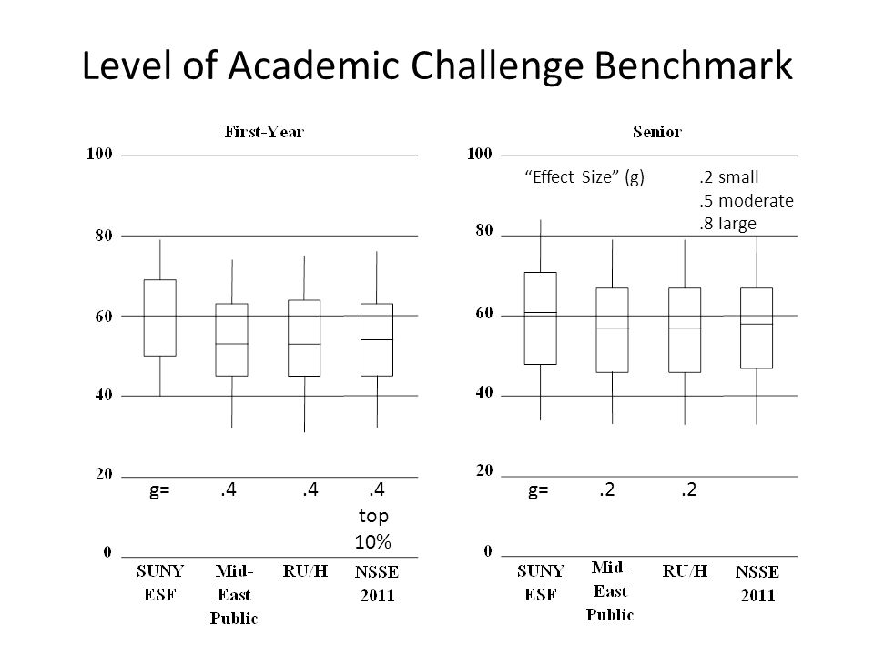 Level of Academic Challenge Benchmark g=.4.4.4 top 10% g=.2.2 Effect Size (g).2 small.5 moderate.8 large