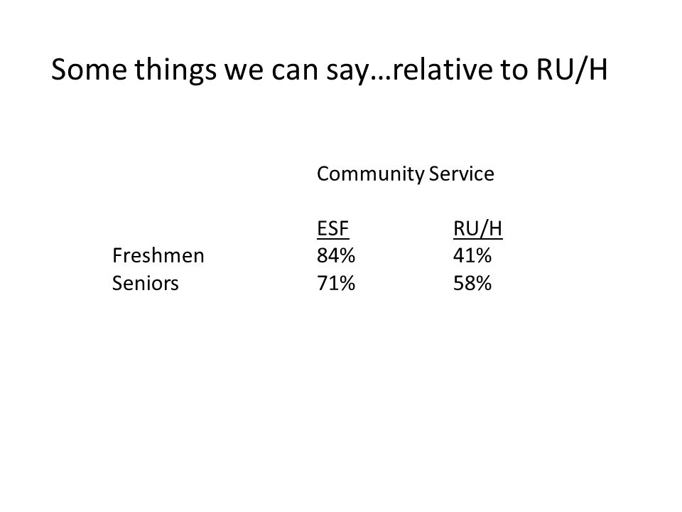 Some things we can say…relative to RU/H Community Service ESFRU/H Freshmen84% 41% Seniors71%58%