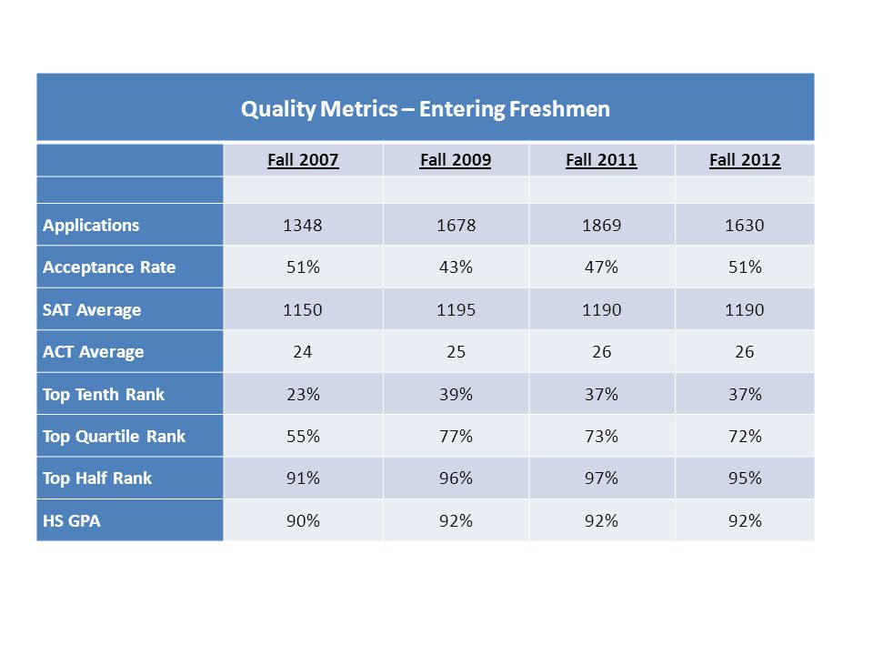 Quality Metrics – Entering Freshmen Fall 2007Fall 2009Fall 2011Fall 2012 Applications1348167818691630 Acceptance Rate51%43%47%51% SAT Average115011951190 ACT Average242526 Top Tenth Rank23%39%37% Top Quartile Rank55%77%73%72% Top Half Rank91%96%97%95% HS GPA90%92%