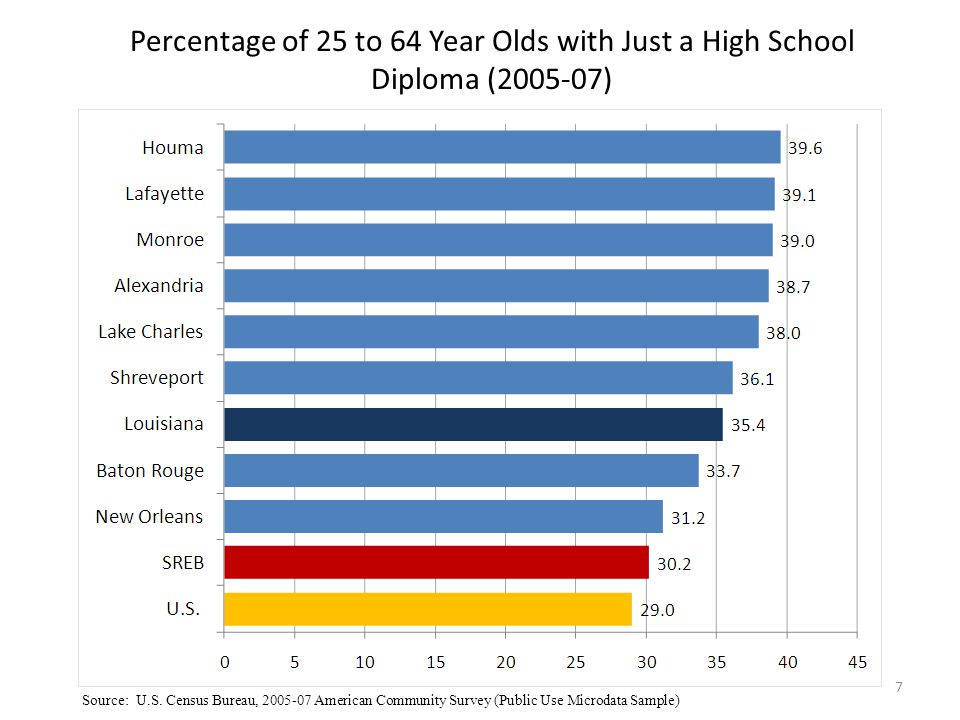 Percentage of 25 to 64 Year Olds with an Associates Degree (2005-07) Source: U.S.