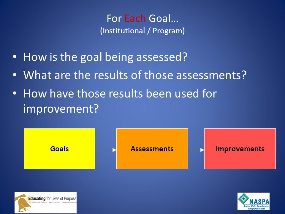 GoalsAssessmentsImprovements For Each Goal… (Institutional / Program) How is the goal being assessed.