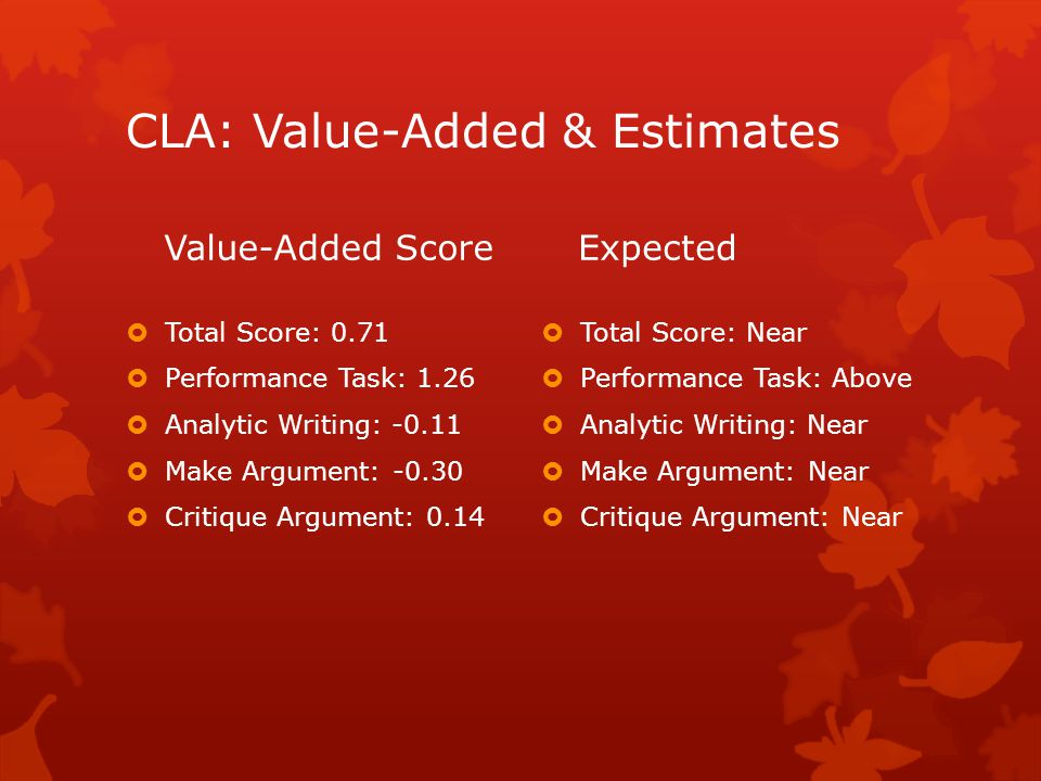 CLA: Value-Added & Estimates Value-Added Score  Total Score: 0.71  Performance Task: 1.26  Analytic Writing: -0.11  Make Argument: -0.30  Critique Argument: 0.14 Expected  Total Score: Near  Performance Task: Above  Analytic Writing: Near  Make Argument: Near  Critique Argument: Near