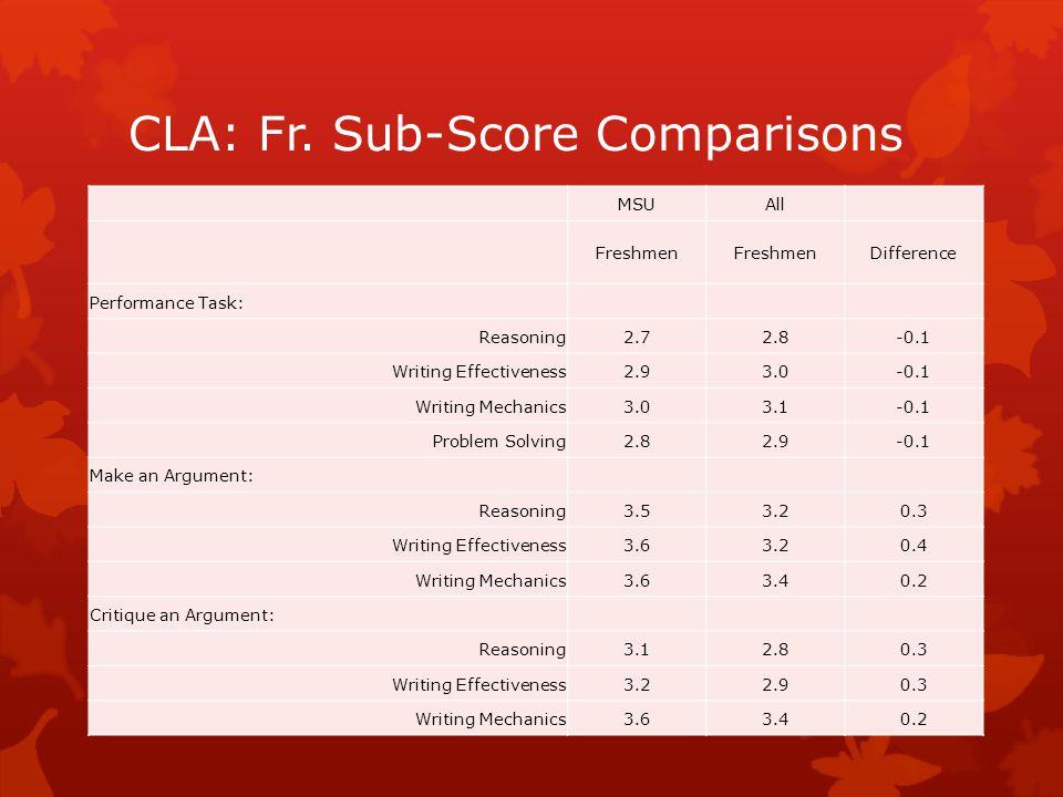 CLA: Fr. Sub-Score Comparisons MSUAll Freshmen Difference Performance Task: Reasoning2.72.8-0.1 Writing Effectiveness2.93.0-0.1 Writing Mechanics3.03.