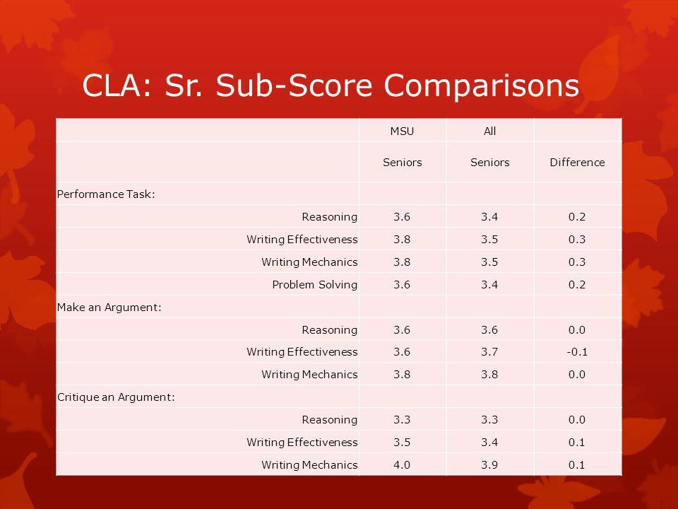 CLA: Sr. Sub-Score Comparisons MSUAll Seniors Difference Performance Task: Reasoning3.63.40.2 Writing Effectiveness3.83.50.3 Writing Mechanics3.83.50.